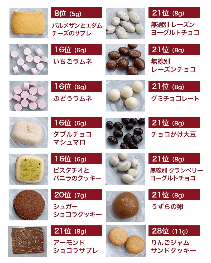 全28種類のお菓子を1個ずつ購