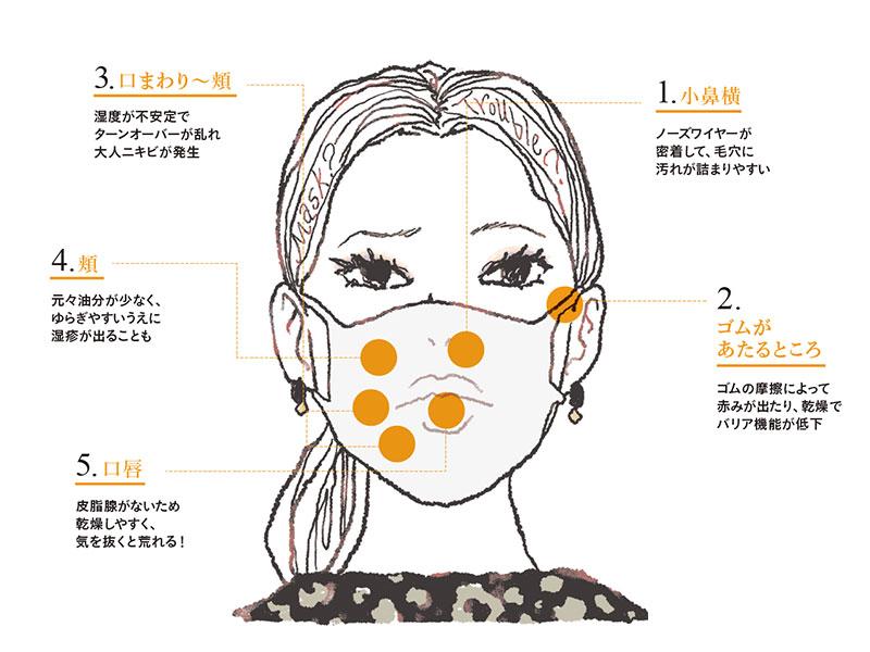 「マスク肌荒れ」解決コスメ11選|場所別におすすめを紹介