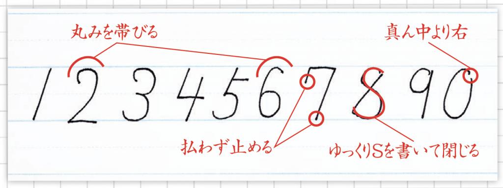 1. 数字は斜めに書く 2.