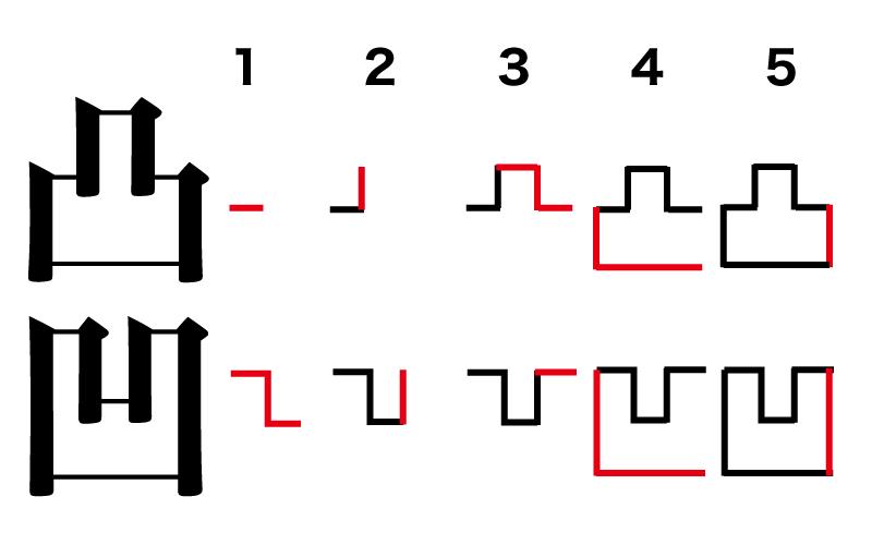 なお、漢字である「凸」「凹」の